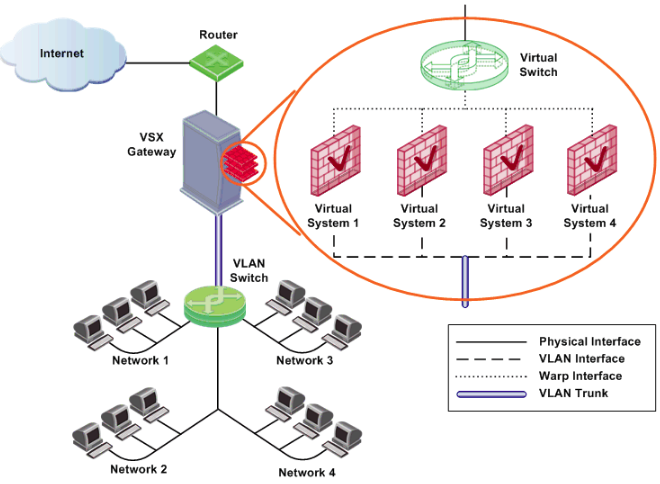Cyber Security / Information Security: Creating Checkpoint