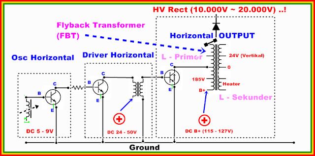 Diagram dan Tegangan Blok Horizontal pada Televisi