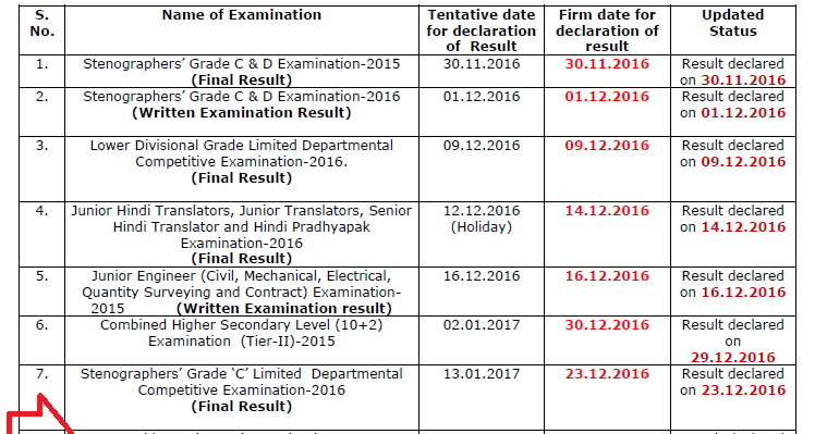 SSC GD Constable Result 2015 16 63290 GD Constable Final