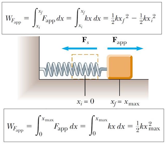 Usaha Dan Energi - Konsep, Rumus, Serta Model Sistem