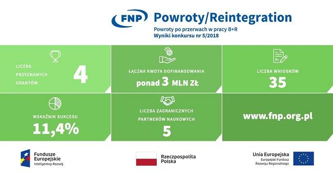 Grafika z wynikami konkursu Powroty - materiały FNP