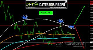 USD/JPY FORECAST