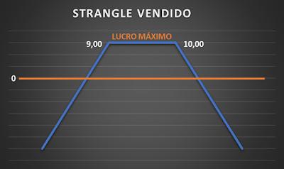 strangle mercado de opções