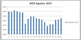 IHSG Agustus 2015