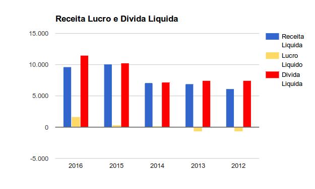 FIBR3 - aqui um gráfico mostrando as receitas, lucros e dividas da Fibria