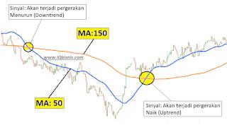 3 Cara Trading Forex untuk Mengetahui Pembalikan arah Trend