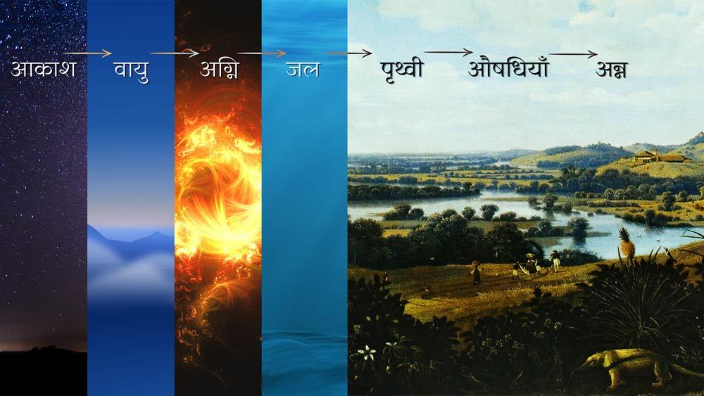 आकाश फिर वायु फिर अग्नि फिर जल फिर पृथ्वी फिर औषधियाँ फिर औषधियों से अन्न उत्पन्न हुआ।