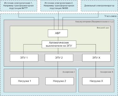 Схема электропитания Узла связи