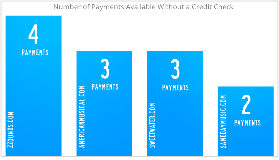 Number of monthly payments without a credit check.