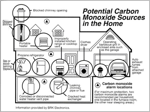 Sav On Blog Carbon Monoxide Alarms Now Required Before