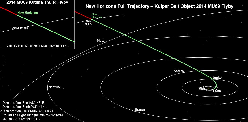 Space UpClose: NASA's New Horizons Transmits Sharpest View ...