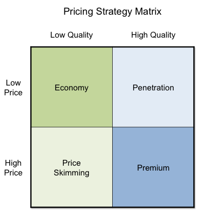 Pricing Strategies - Which one is right for your business ...