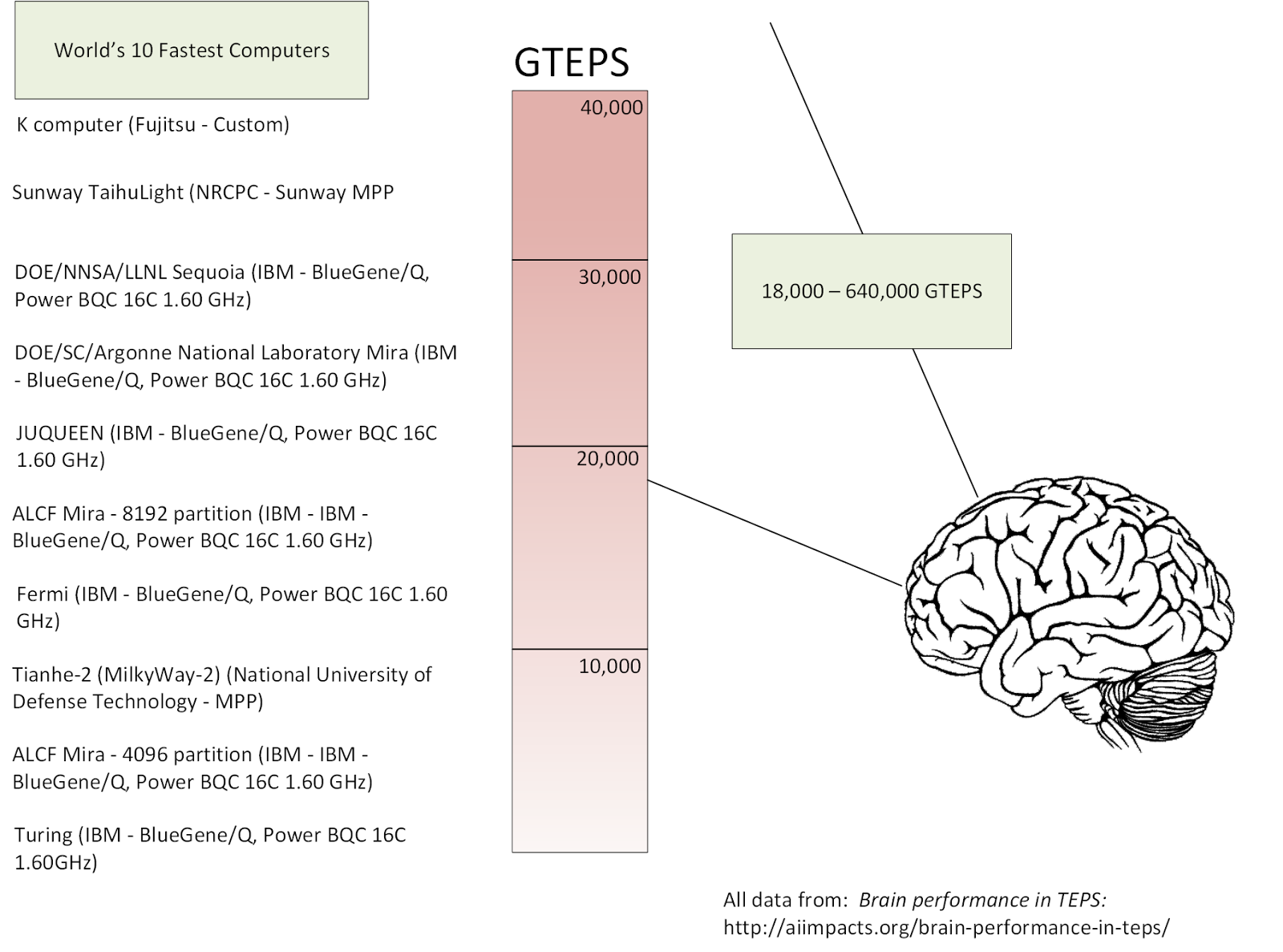 Real psychiatry human brain performance compared to supercomputers have been using transversed edges per second teps in my lectures about neurobiology to give a rough estimate of the computing power of the human brain ccuart Gallery