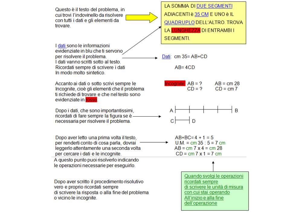Studi in Corso: Come si risolve un problema di matematica ...