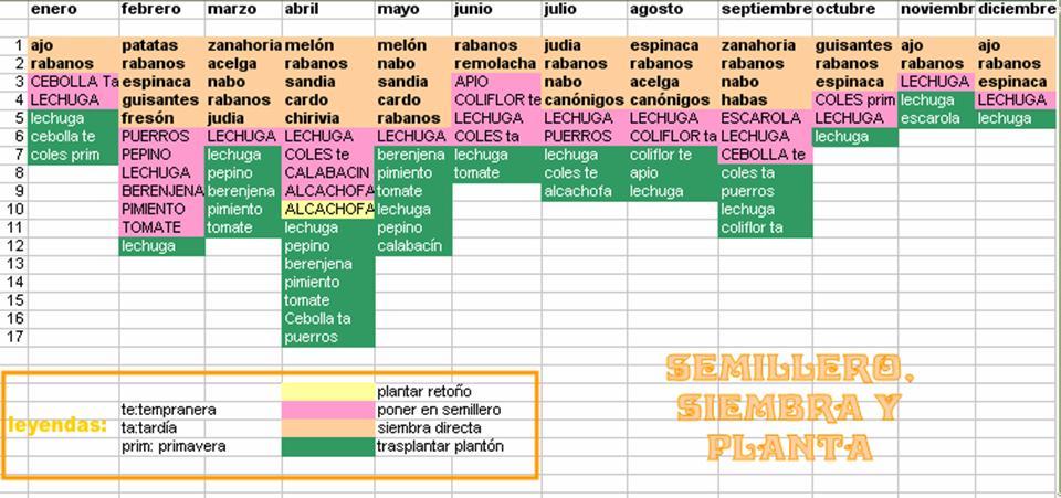 MeteoGerena: CALENDARIO DE SIEMBRA