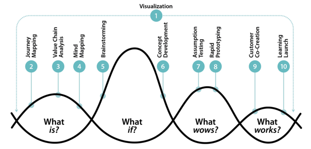 Thinking of Design: The Three Faces of Design Thinking