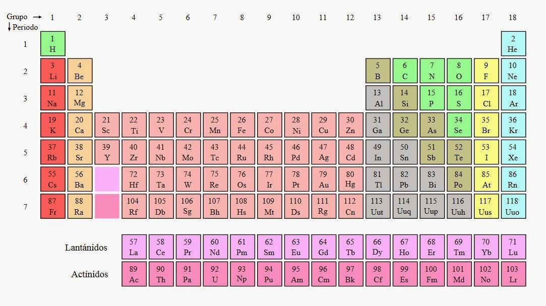 7-3°, 7-4° y 7-5° DISFRUTEMOS LAS CIENCIAS NATURALES: TABLA ...