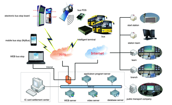 Application Of Telematics In City Bus Solution Of Intelligent Public Transportation Ehangm2m