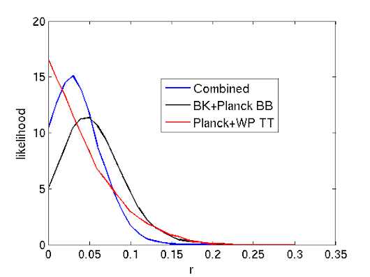 The Trenches of Discovery: Combined constraints from BICEP2, Keck, Planck and WMAP on primordial gravitational waves
