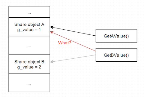 Global variables link error on Unix-like share objects