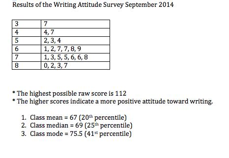 reading attitude interest survey