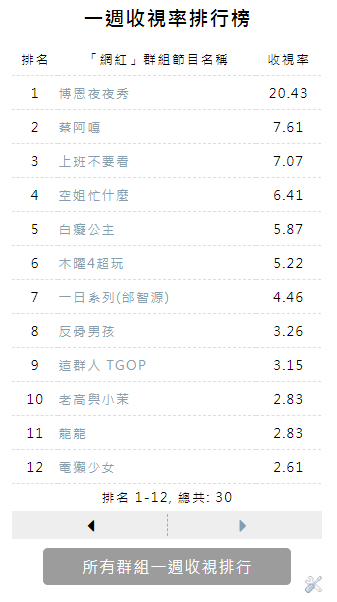 program-rank-list-3.png-電視節目頻道收視率排行榜查詢