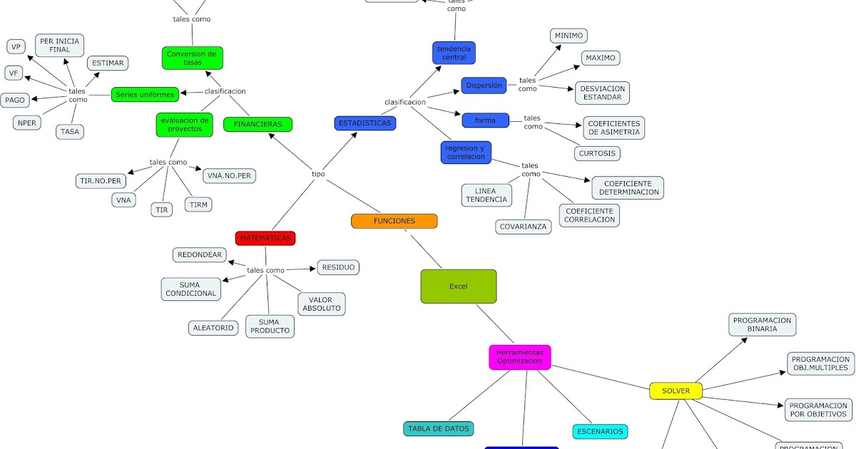 Conceptos básicos de comercio de opciones binarias