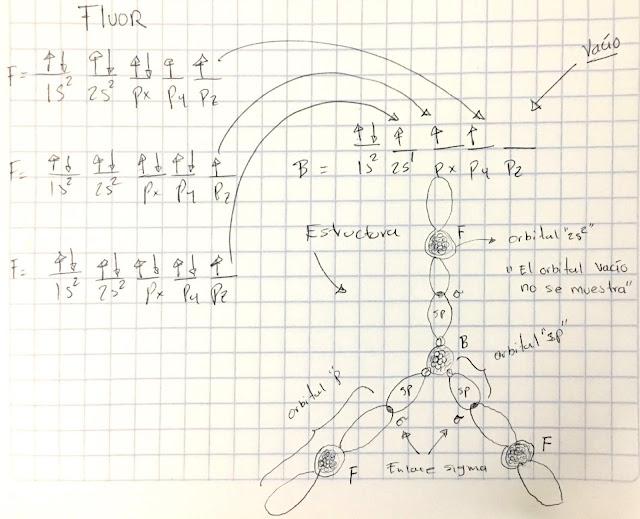 orbitales del fluoruro de boro