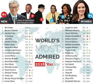 Meet The World's Most Admired People In 2018 (See Full List)
