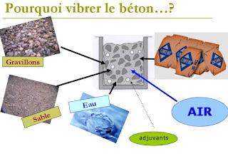 vibration du béton