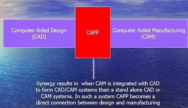Computer Aided Process Planning (CAPP)