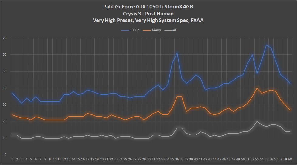 Palit GeForce GTX 1050 Ti StormX 4GB Review   HEXMOJO