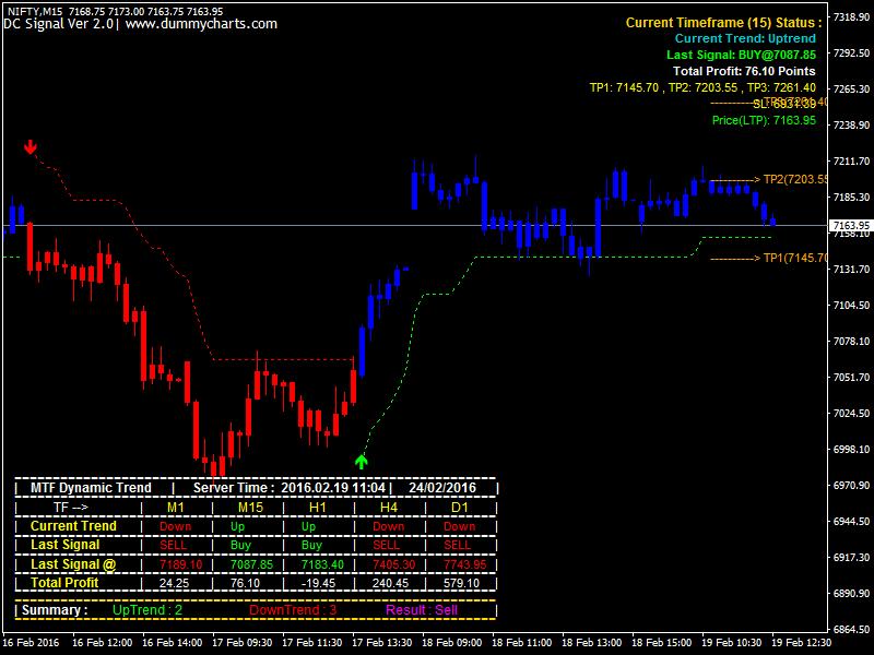 BuySellNifty, MT4 Realtimefeed , AutoRobo Trading ,Renkocharts, Live trading in MT4- Call