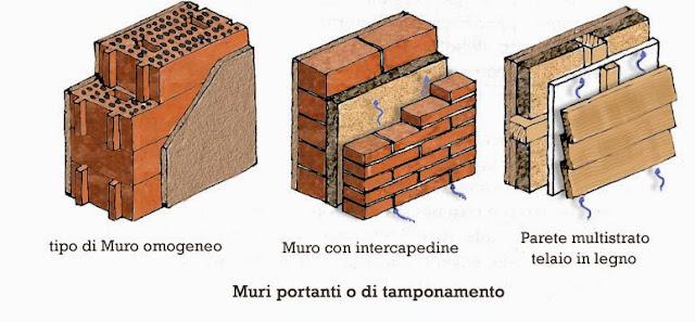 I sostegni verticali: continui e isolati