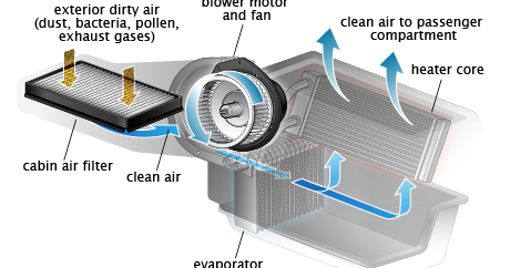 Air Barely Coming Out Of Vents In Car All About Cars