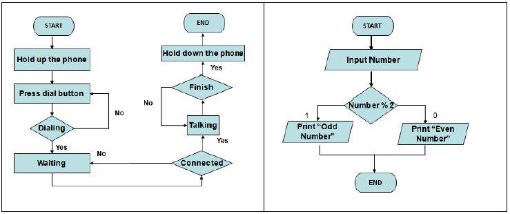 Pengertian Algoritma Dengan Contoh Pseucode Flowchart Sistem
