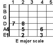 E major guitar scale