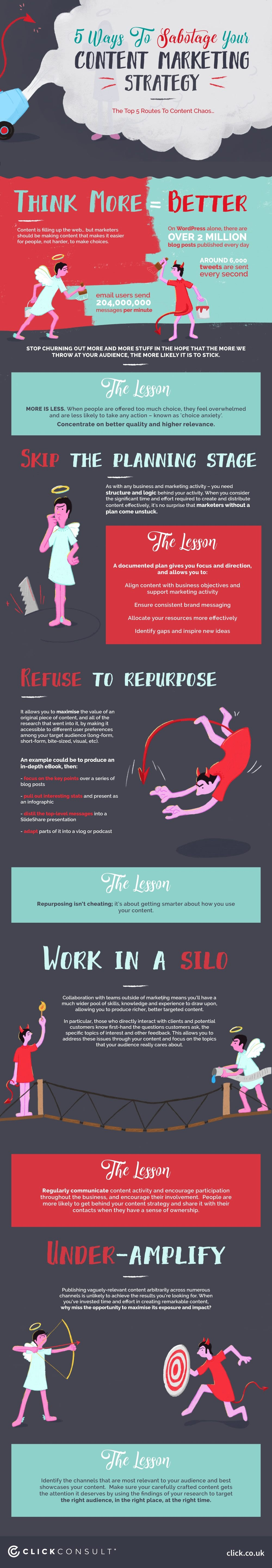 5 Ways to Sabotage Your Content Marketing Strategy - #Infographic