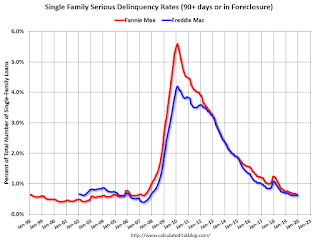 Freddie Mac: Mortgage Serious Delinquency Rate increased slightly in December