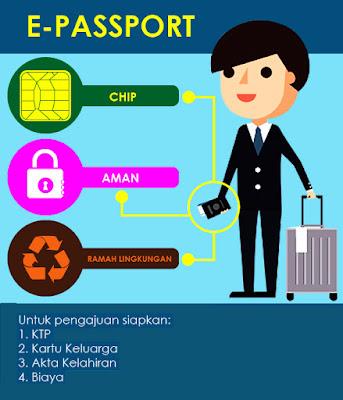 Manfaat Memiliki E-Paspor dan Cara Membuatnya
