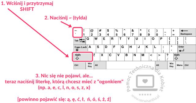 nie działają polskie znaki w canva - jak je wpisać inaczej