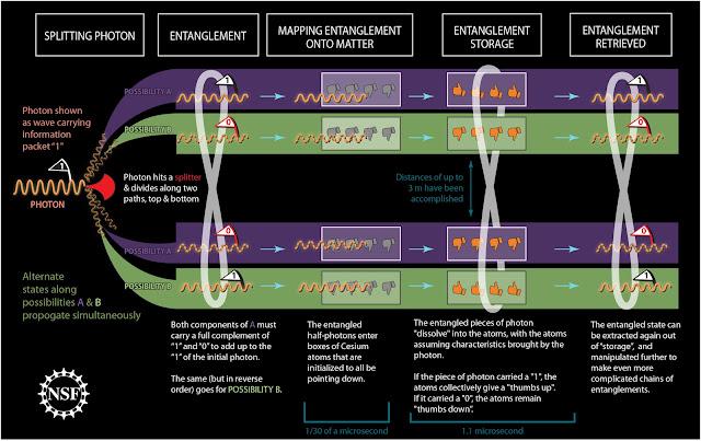 quantum entanglement thesis