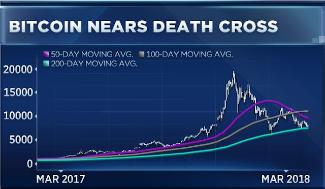bitcoin-death-cross