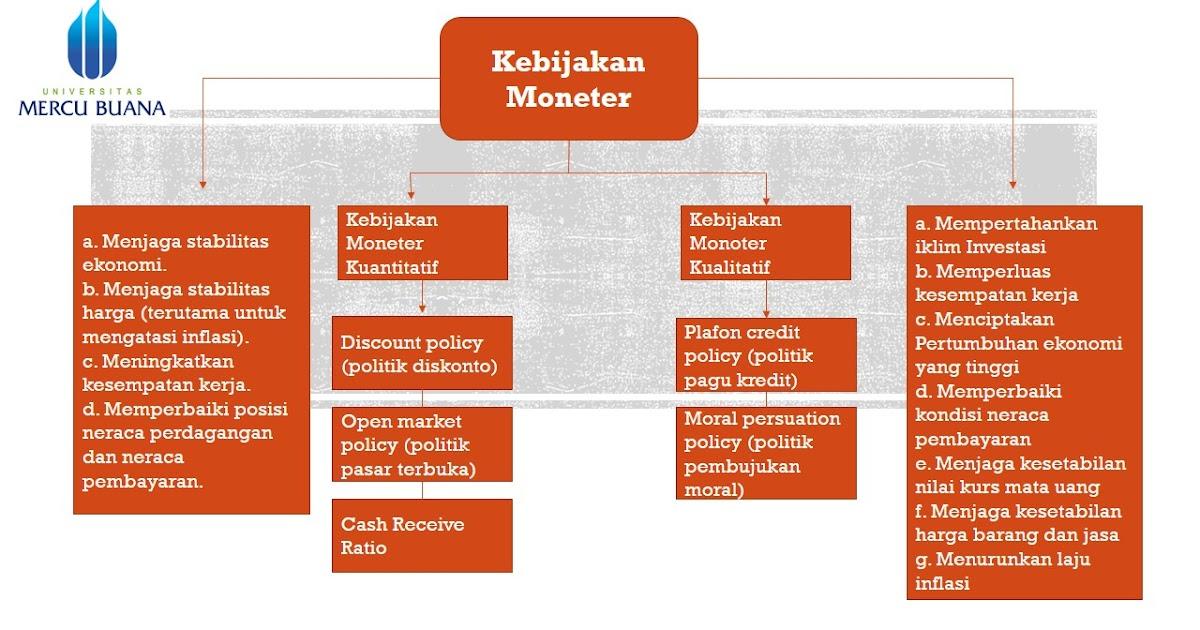 Ekonomi123.com : Kebijakan Moneter