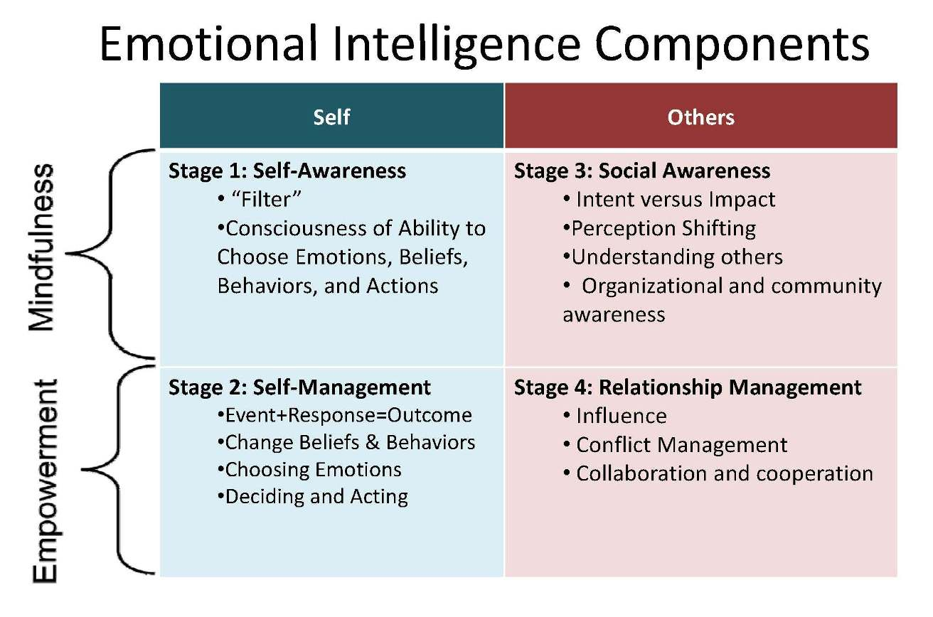 Emotional intelligence social work