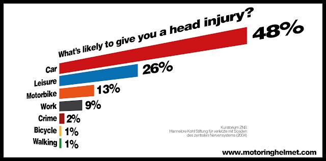 whats%2Blikely%2Bto%2Bgive%2Ba%2Bhead%2Binjury003 - Bike Helmets - Something Rotten in the State of Denmark