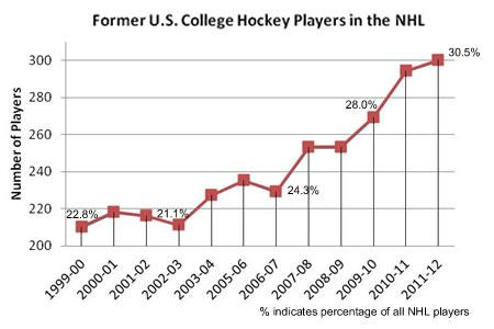 Hockey Player Diagram 89 Toyota Truck Wiring Diagrams Letsgodu Graph Percentage Of College Players In Nhl