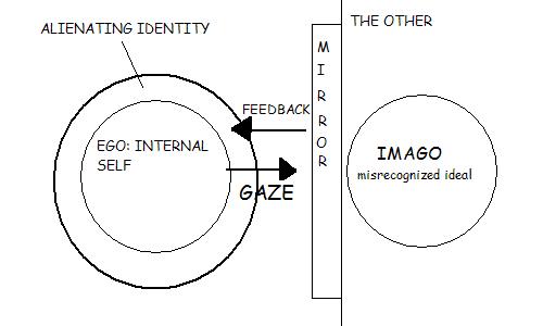 Risultati immagini per lacan theory