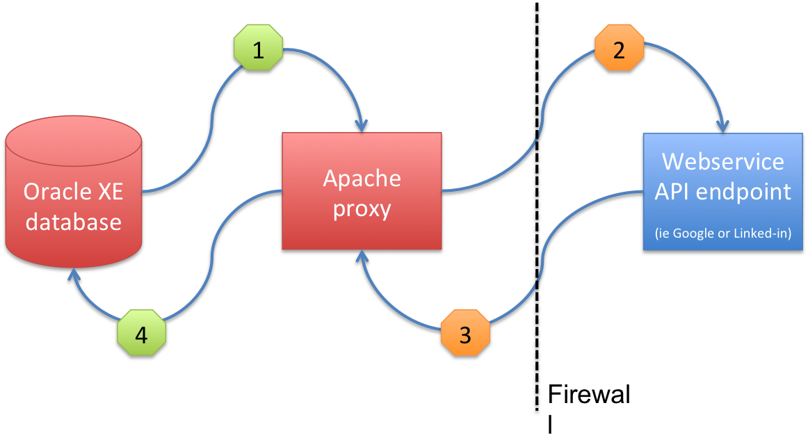 Apex the Smart way: making https (webservice) requests from