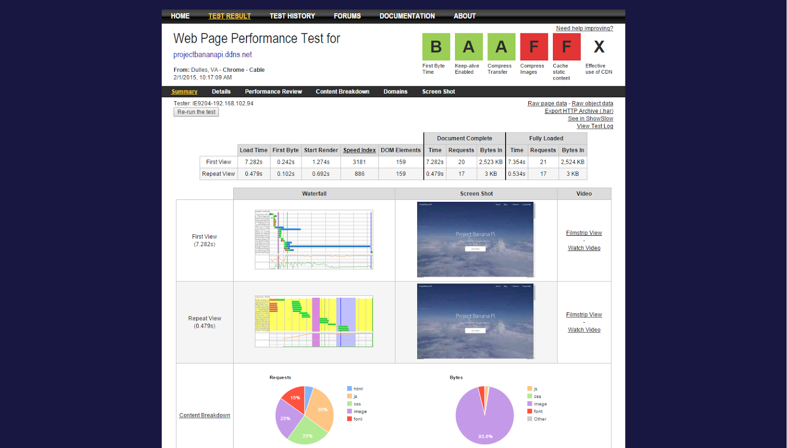 Banana Pi Apache2 vs Web Hosting Servers Loading Speed Test